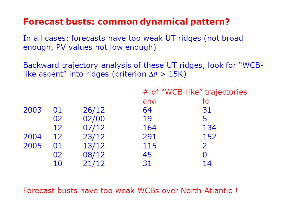 Forecast busts: common dynamical pattern