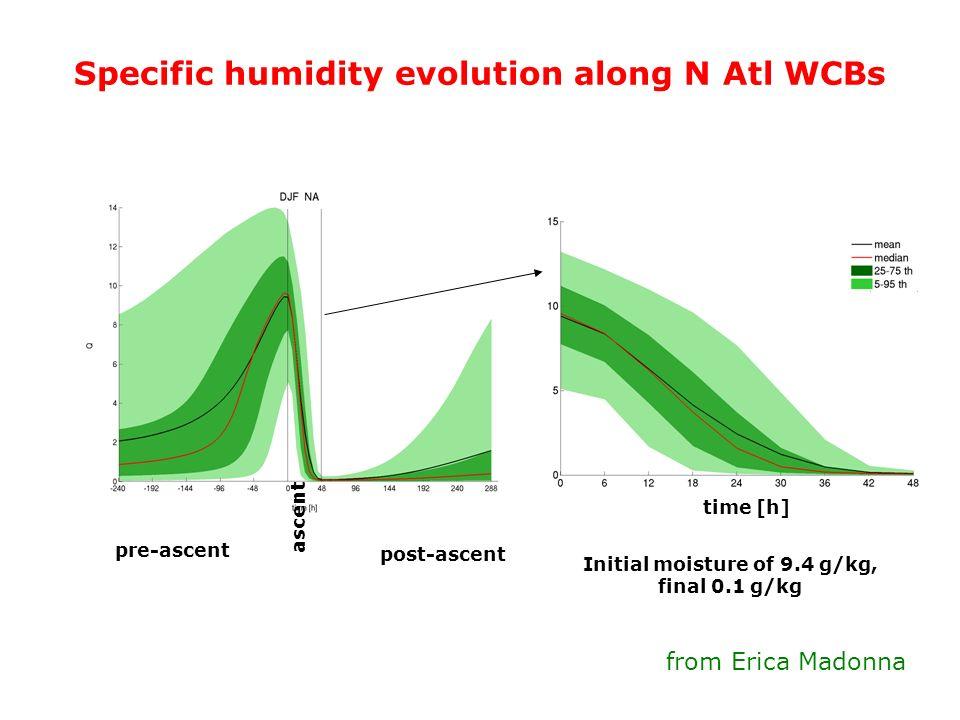 Initial moisture of 9.4 g/kg,