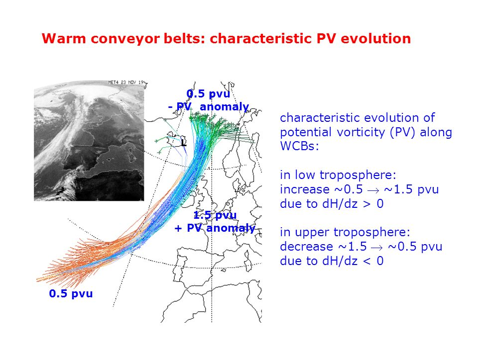 Warm conveyor belts: characteristic PV evolution