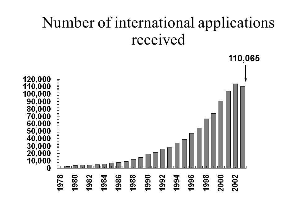 Number of international applications received