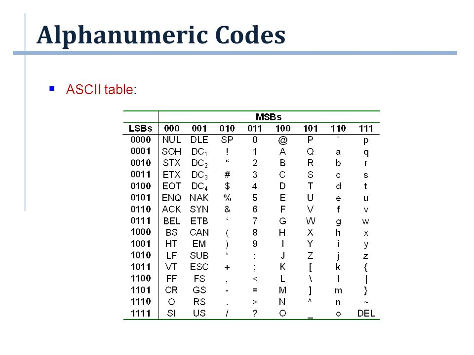 Alphanumeric Codes ASCII table: