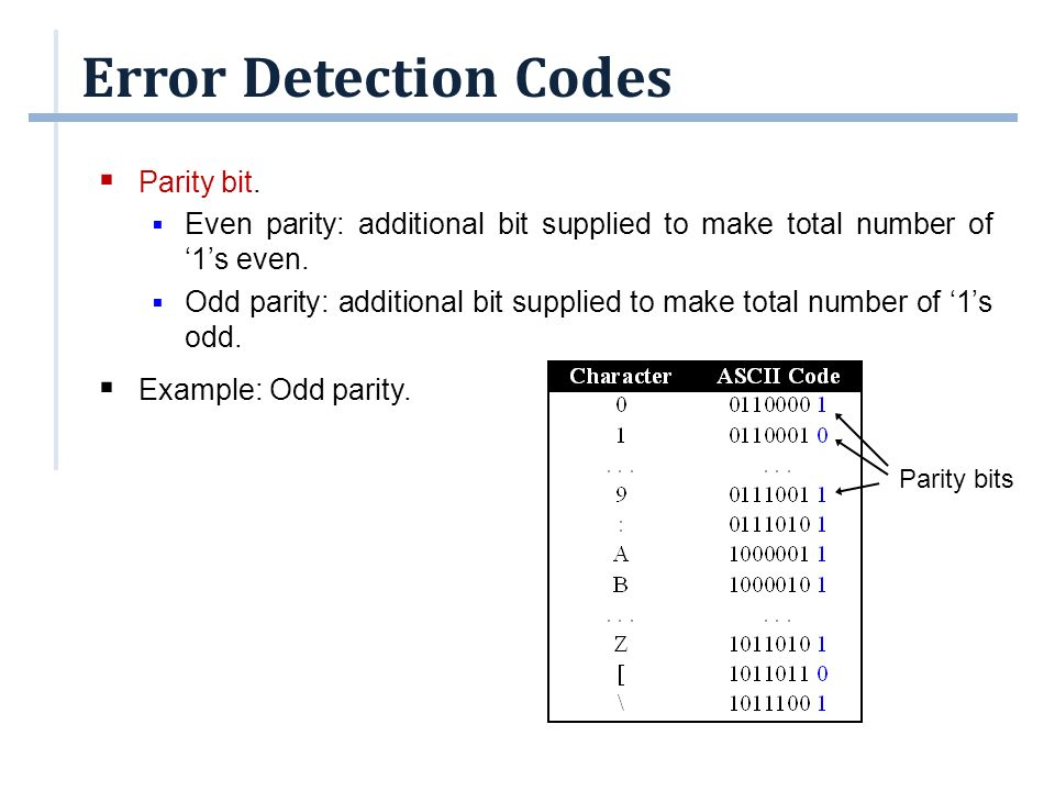 Error Detection Codes Parity bit.
