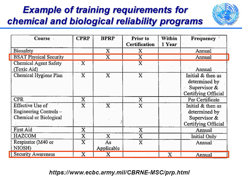 Example of training requirements for chemical and biological reliability programs