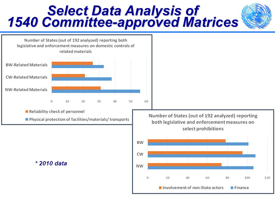 Select Data Analysis of 1540 Committee-approved Matrices