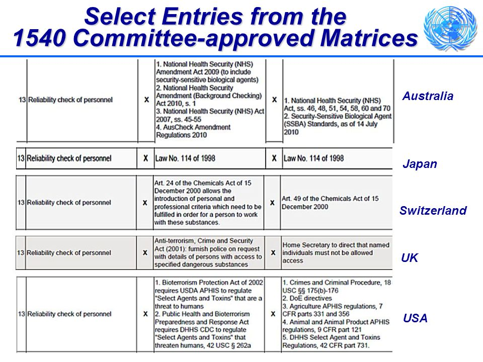 Select Entries from the 1540 Committee-approved Matrices