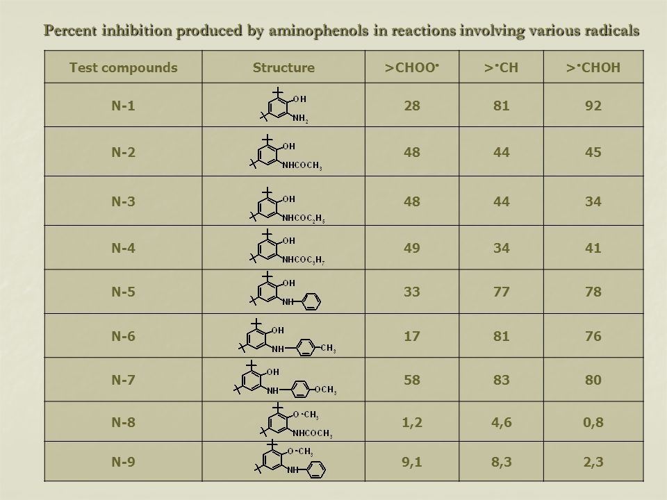 Percent inhibition produced by aminophenols in reactions involving various radicals