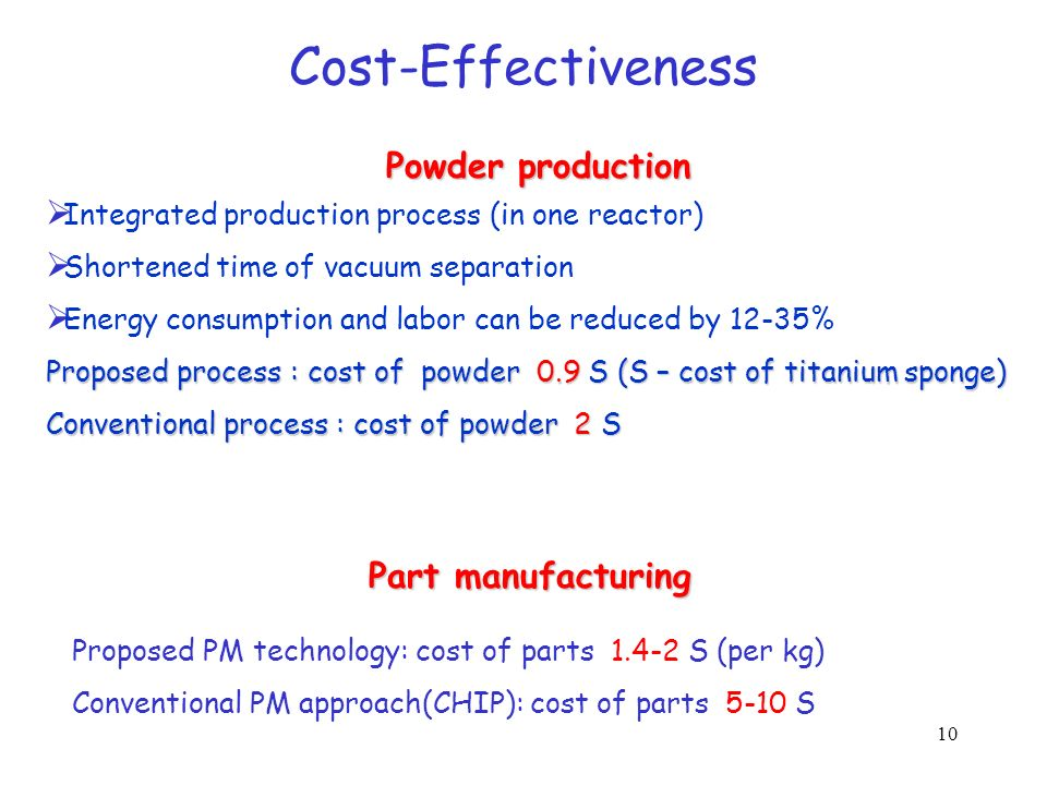 Cost-Effectiveness Powder production Part manufacturing