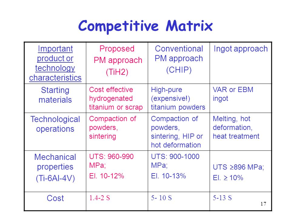 Competitive Matrix Important product or technology characteristics