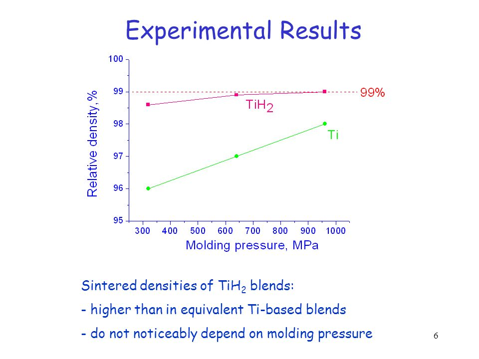 Experimental Results Sintered densities of TiH2 blends: