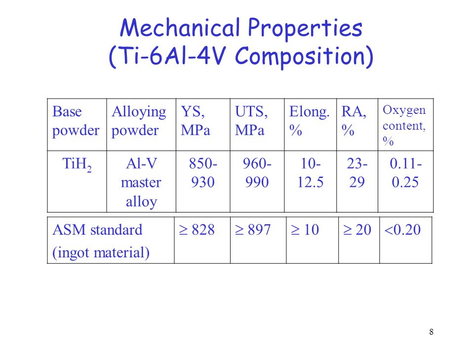 Mechanical Properties (Ti-6Al-4V Composition)