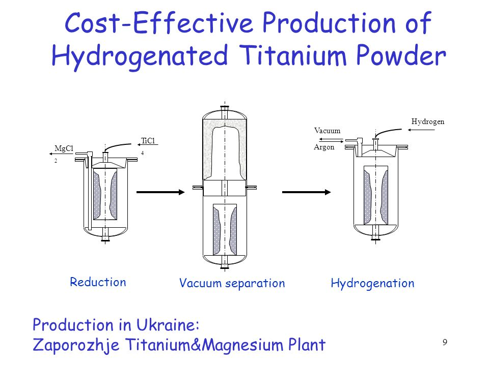 Cost-Effective Production of Hydrogenated Titanium Powder