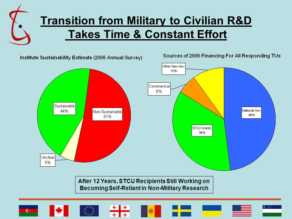 Transition from Military to Civilian R&D Takes Time & Constant Effort