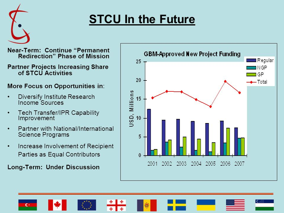 STCU In the Future Near-Term: Continue Permanent Redirection Phase of Mission. Partner Projects Increasing Share of STCU Activities.