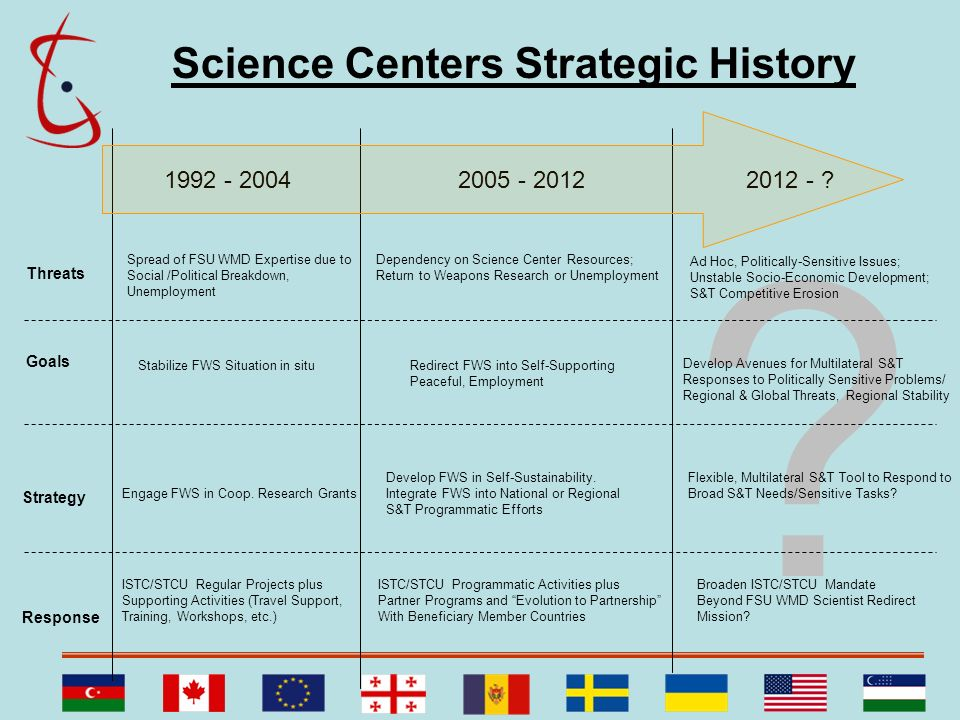 Science Centers Strategic History 1992 - 2004 2005 - 2012 2012 -