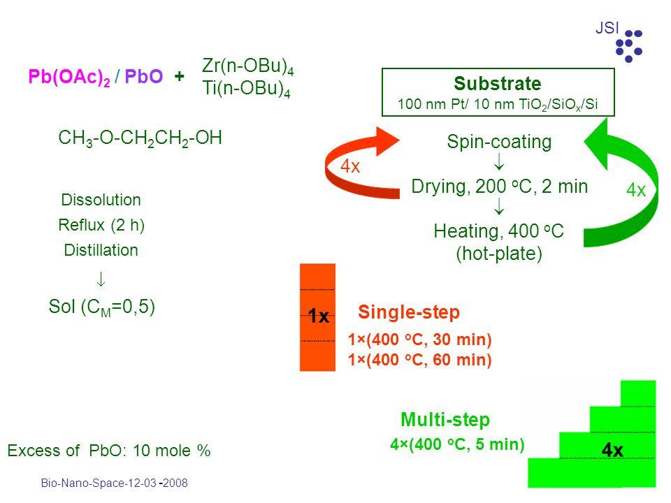 Sol (CM=0,5) Zr(n-OBu)4 Ti(n-OBu)4 Pb(OAc)2 / PbO + CH3-O-CH2CH2-OH