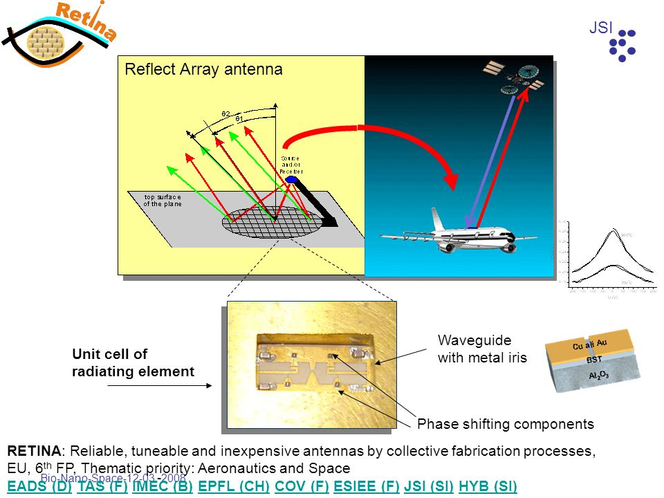 Reflect Array antenna Waveguide with metal iris Unit cell of