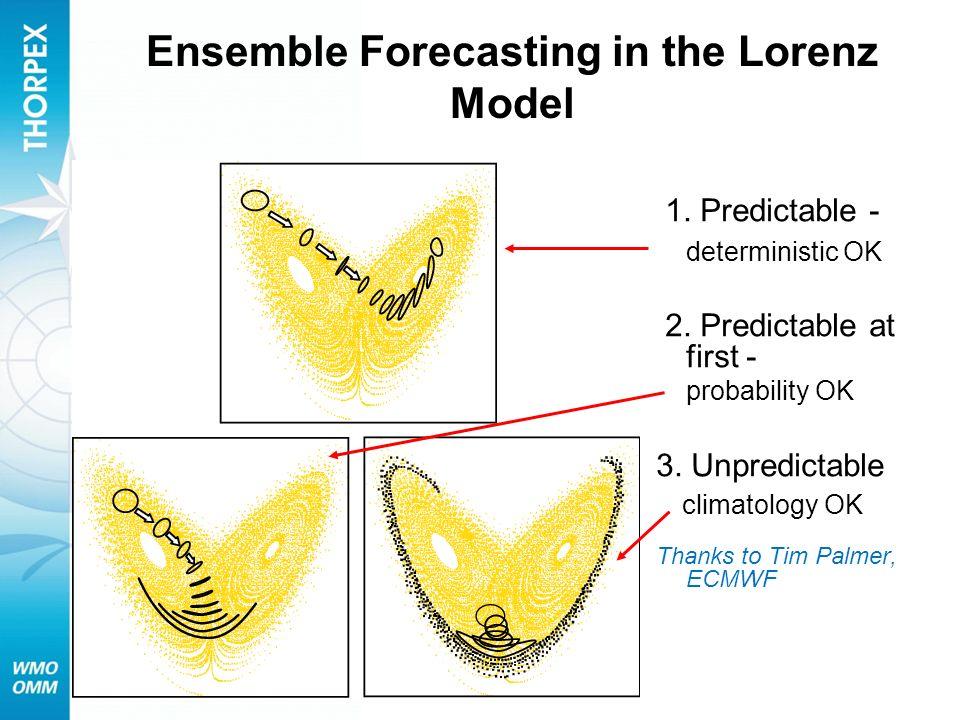 Ensemble Forecasting in the Lorenz Model