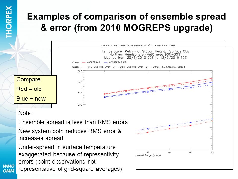 Examples of comparison of ensemble spread & error (from 2010 MOGREPS upgrade)