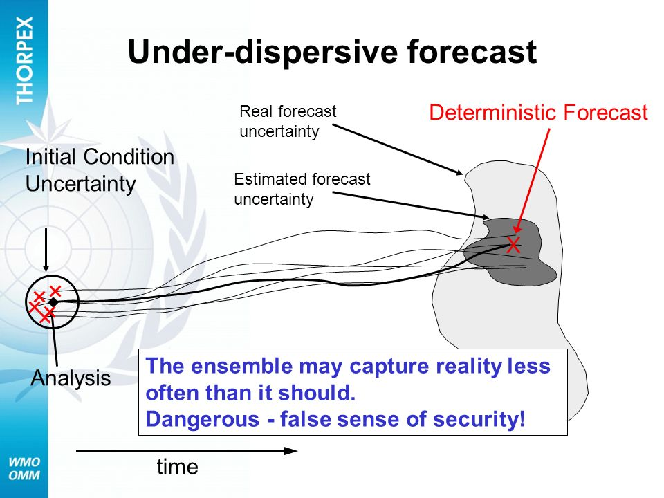 Under-dispersive forecast