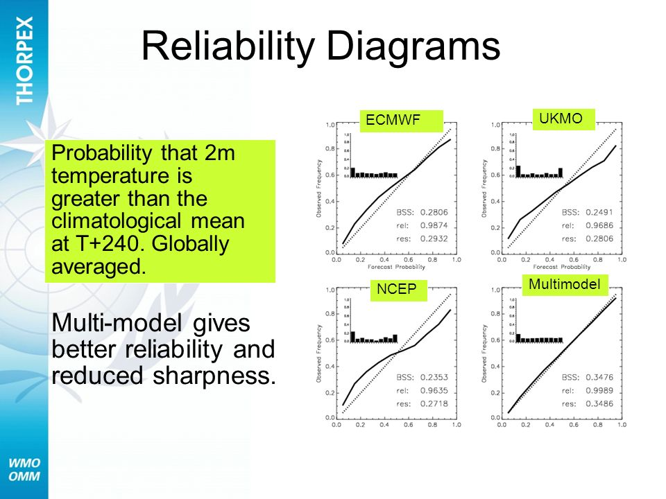 Reliability Diagrams ECMWF. UKMO. Probability that 2m temperature is greater than the climatological mean at T+240. Globally averaged.
