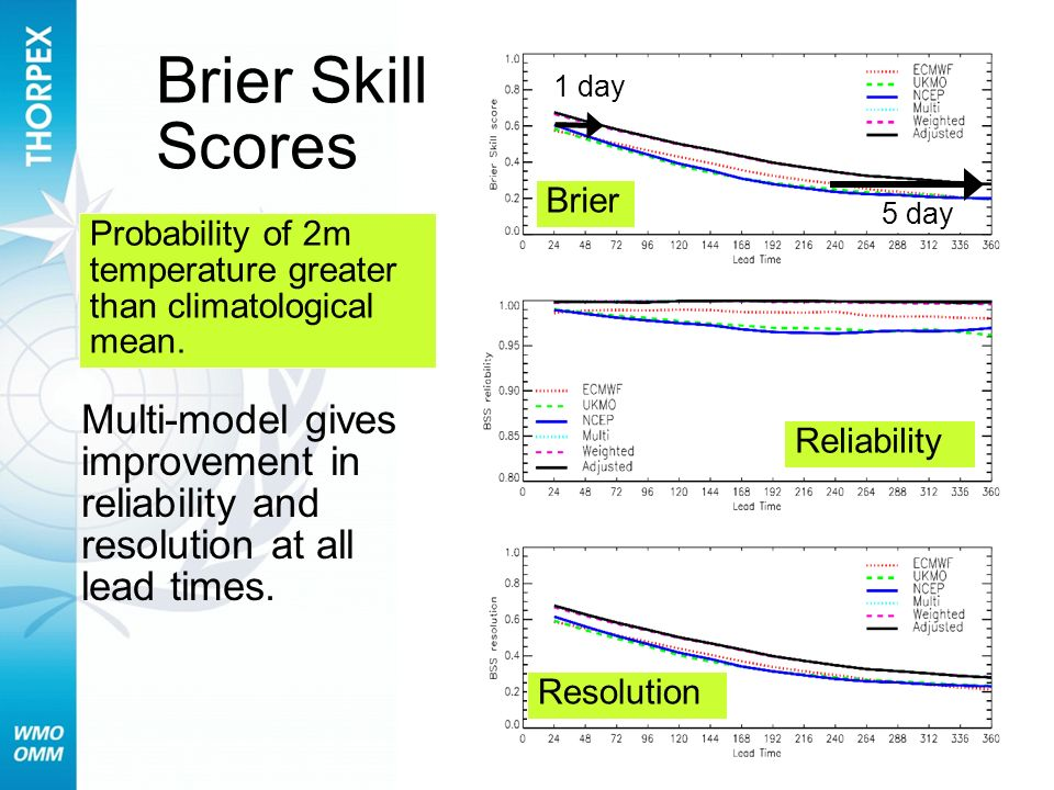 Brier Skill Scores 1 day. 5 day. Brier. Probability of 2m temperature greater than climatological mean.