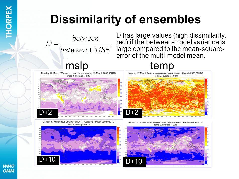 Dissimilarity of ensembles