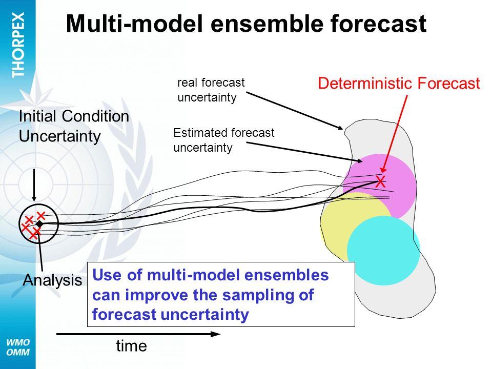 Multi-model ensemble forecast