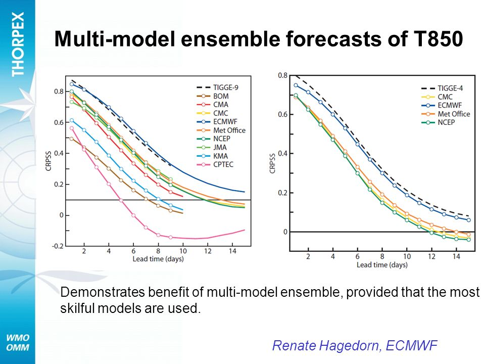 Multi-model ensemble forecasts of T850