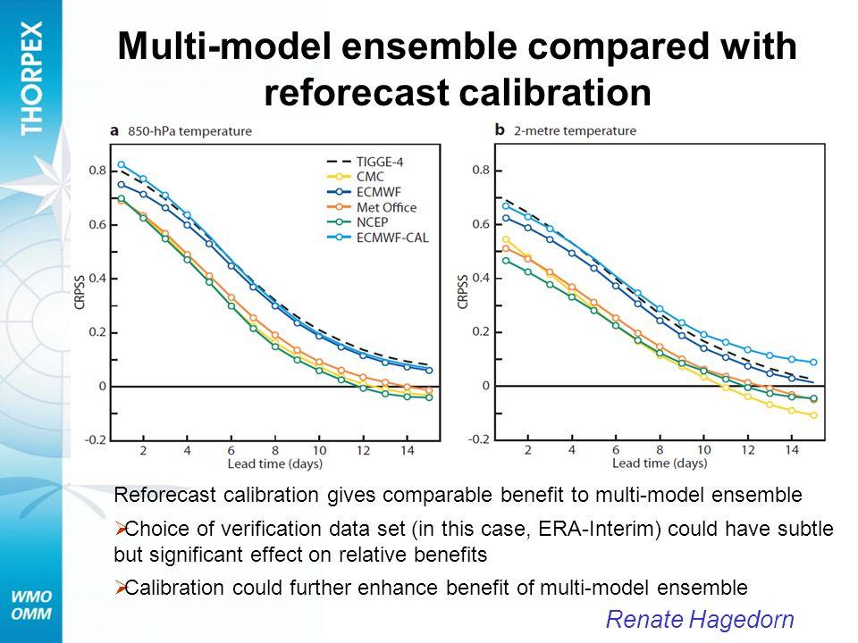 Multi-model ensemble compared with reforecast calibration