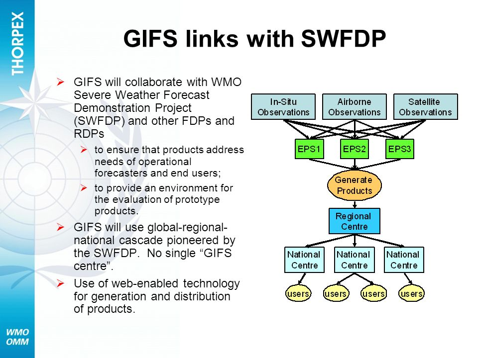 GIFS links with SWFDP GIFS will collaborate with WMO Severe Weather Forecast Demonstration Project (SWFDP) and other FDPs and RDPs.