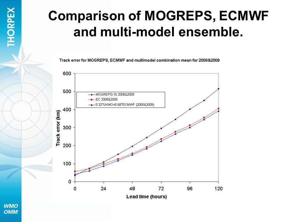 Comparison of MOGREPS, ECMWF and multi-model ensemble.
