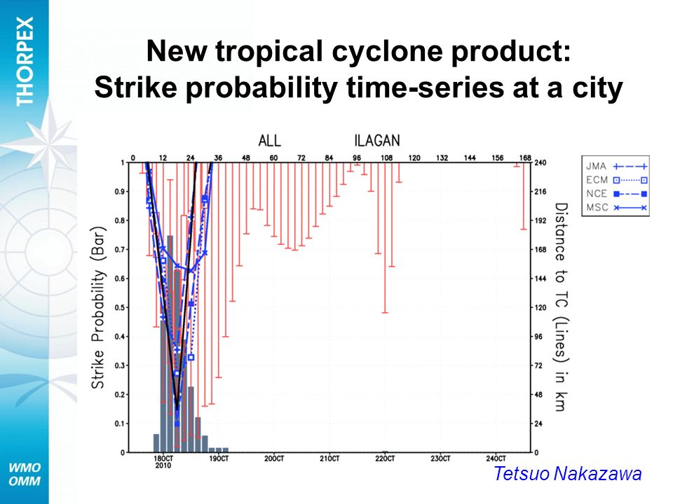 New tropical cyclone product: Strike probability time-series at a city