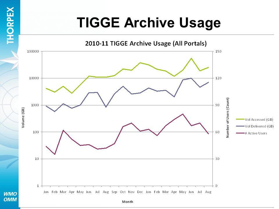 TIGGE Archive Usage (NCAR + ECMWF)