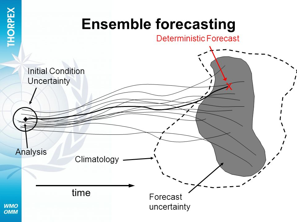 Ensemble forecasting X time Deterministic Forecast