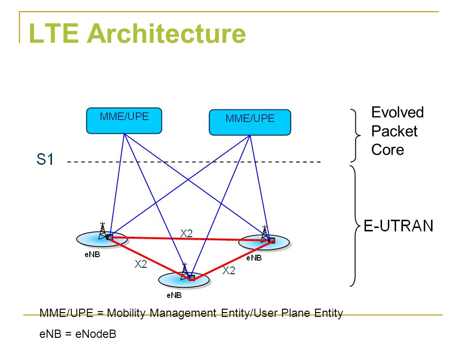 Gsm towards lte networks ppt video online download for Architecture lte