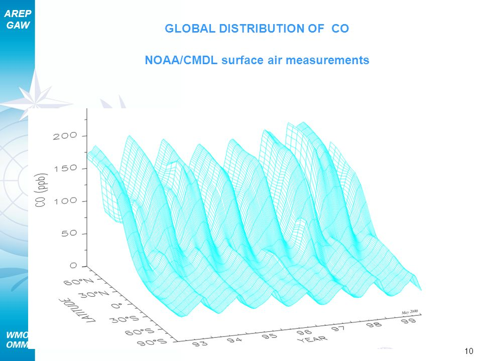 GLOBAL DISTRIBUTION OF CO NOAA/CMDL surface air measurements