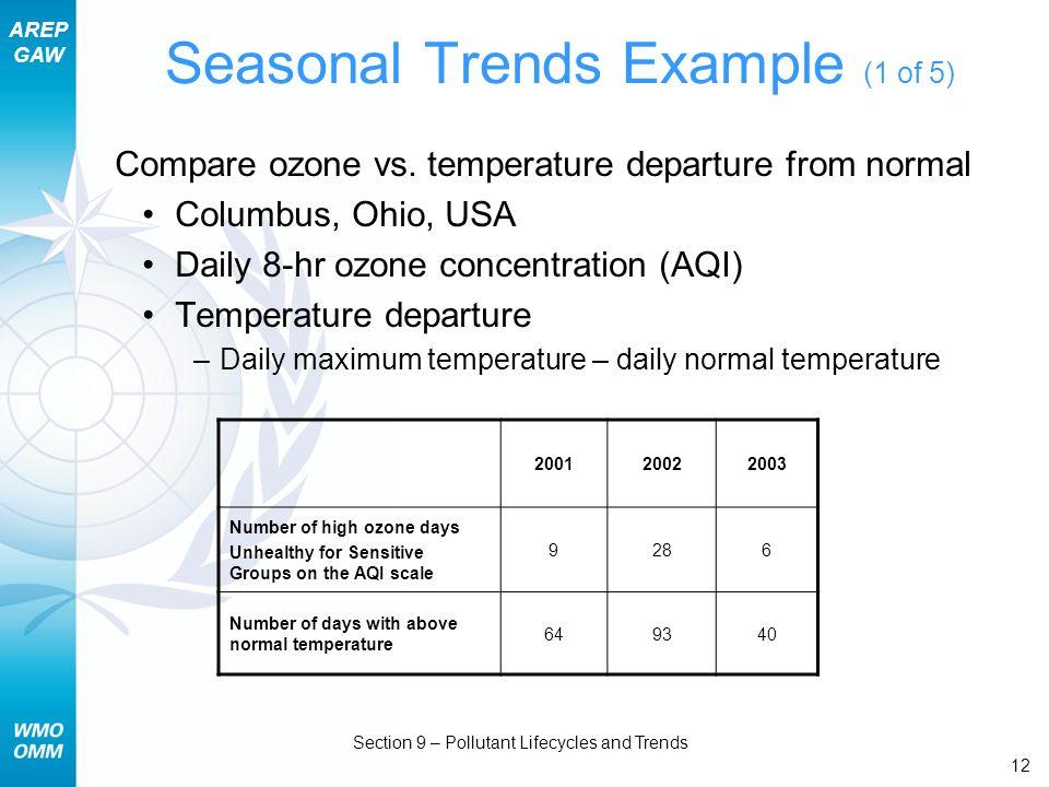 Seasonal Trends Example (1 of 5)