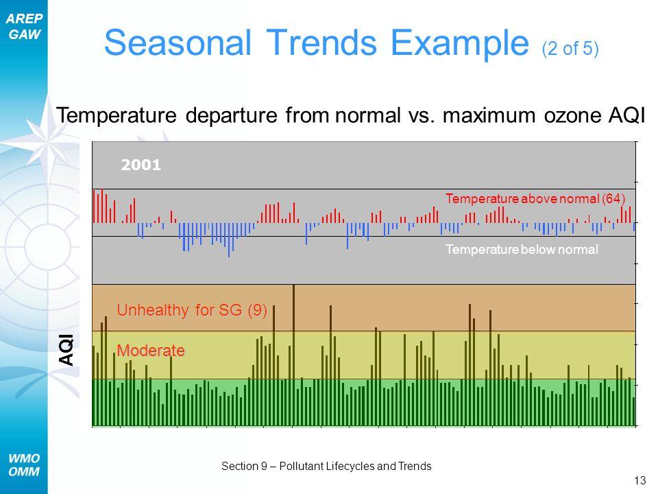 Seasonal Trends Example (2 of 5)