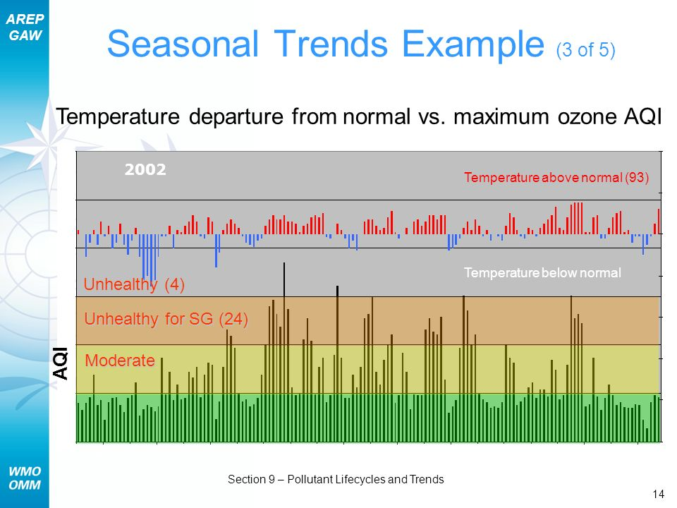Seasonal Trends Example (3 of 5)