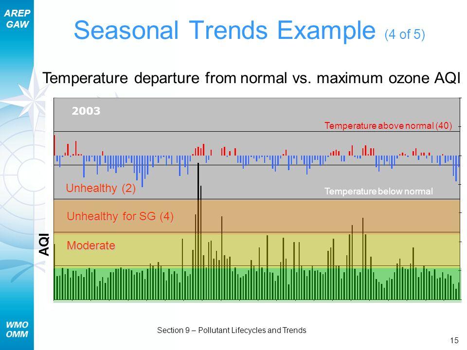 Seasonal Trends Example (4 of 5)