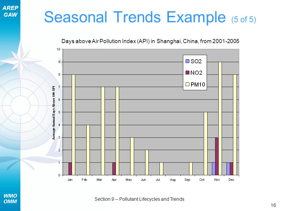 Seasonal Trends Example (5 of 5)