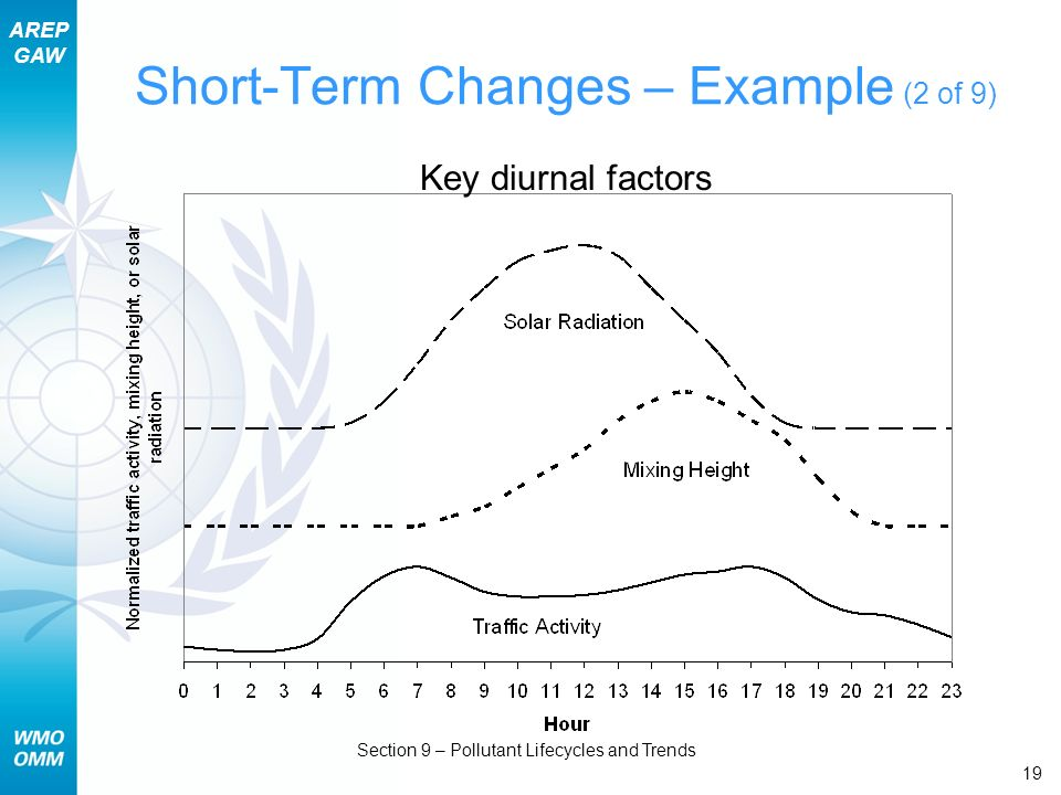 Short-Term Changes – Example (2 of 9)