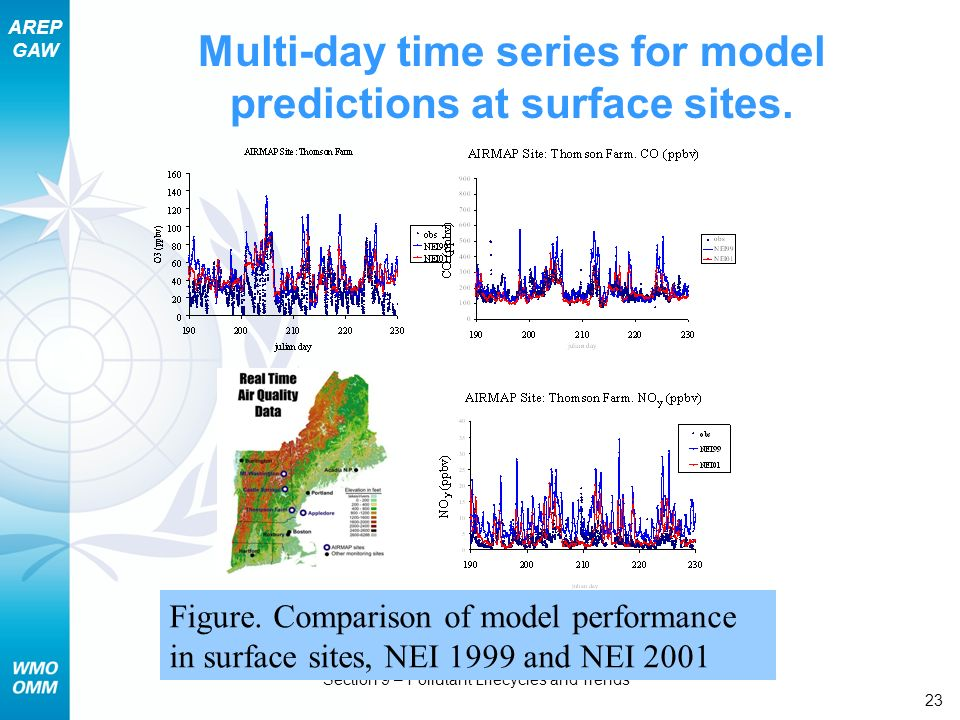 Multi-day time series for model predictions at surface sites.