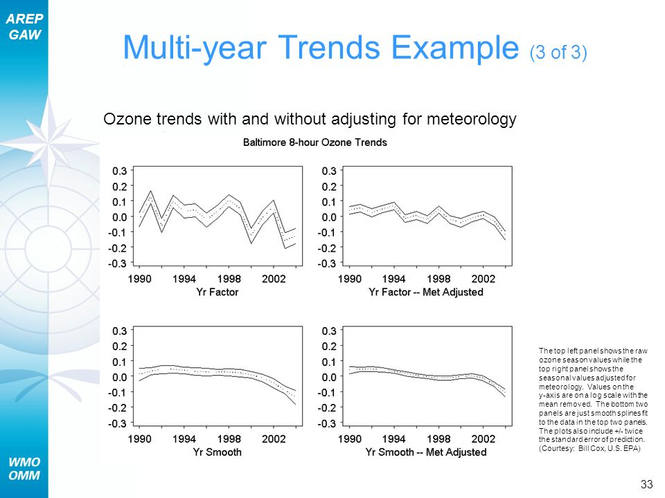 Multi-year Trends Example (3 of 3)