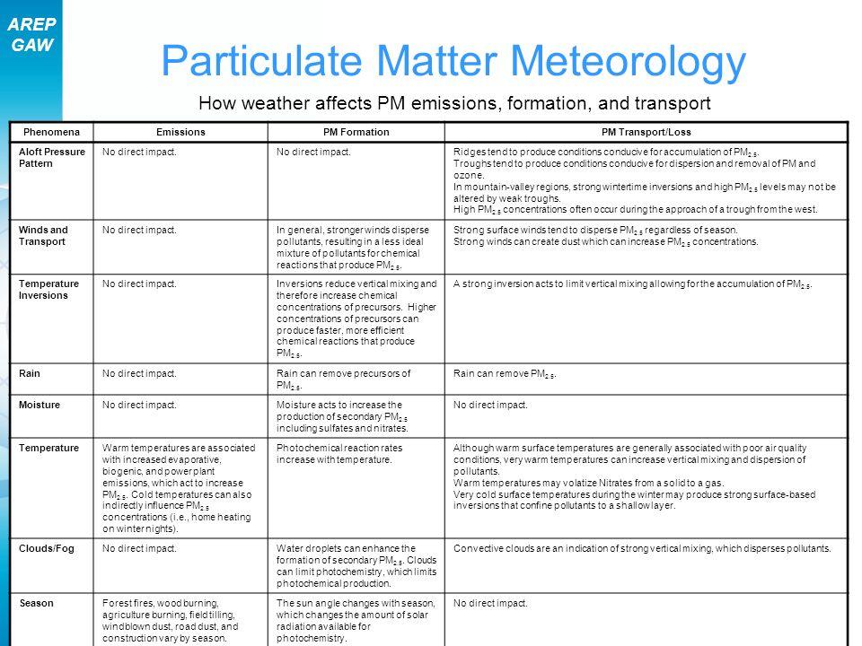 Particulate Matter Meteorology