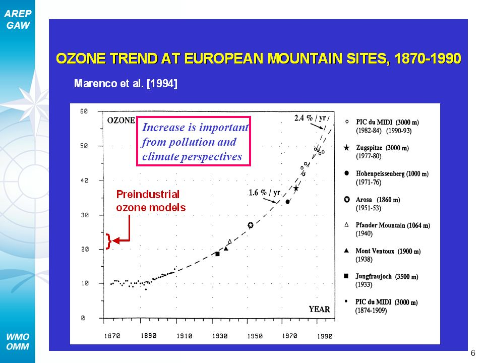 Section 9 – Pollutant Lifecycles and Trends