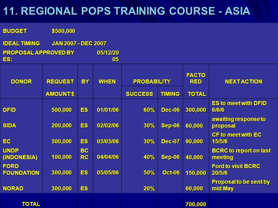 11. REGIONAL POPS TRAINING COURSE - ASIA