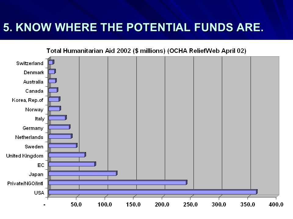 5. KNOW WHERE THE POTENTIAL FUNDS ARE.