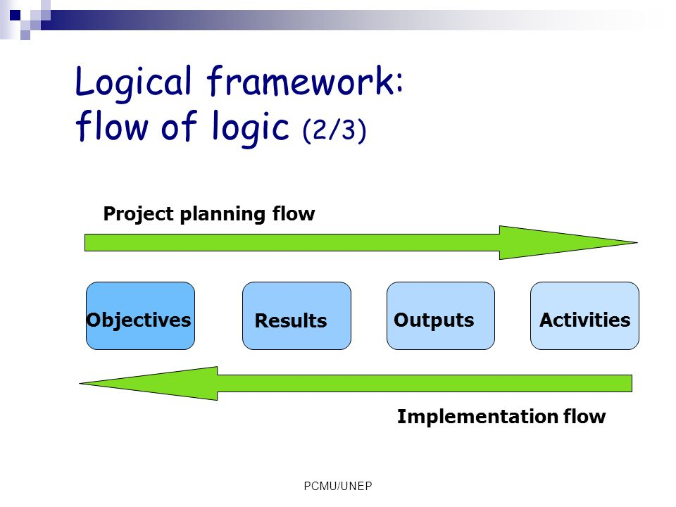 Logical framework: flow of logic (2/3)