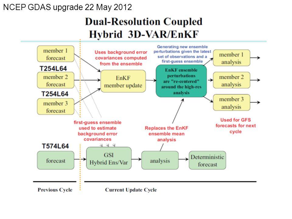 NCEP GDAS upgrade 22 May 2012